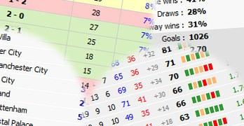 Statistik för fotboll collage